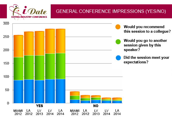 iDate January 2012 Lecture Statistics Dating Business Delegate Expectations and Speaker Recommendations for Dating Industry Sessions