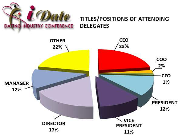 Internet Dating Conference Delegate Titles/Positions